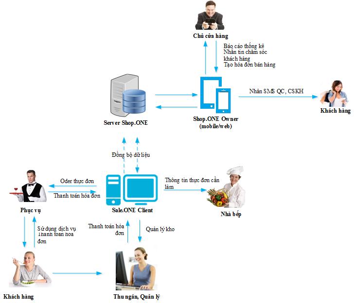 Phần mềm nhà hàng cà phê